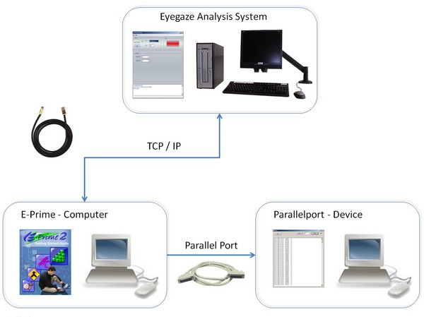 A sample configuration of an eye tracking system with E-Prime